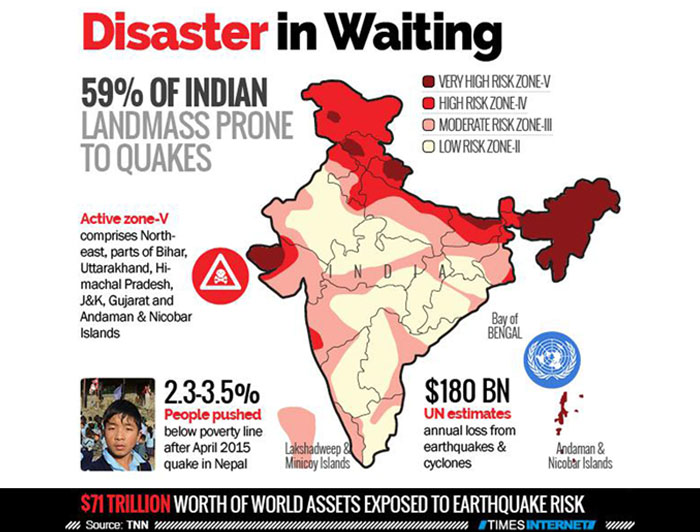Disaster in waiting: 59% Indian landmass prone to earthquakes