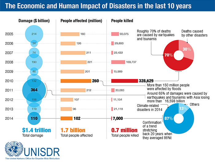 1.7 billion people affected, loss of 1.4 Trillion dollars due to disasters in last 10 years